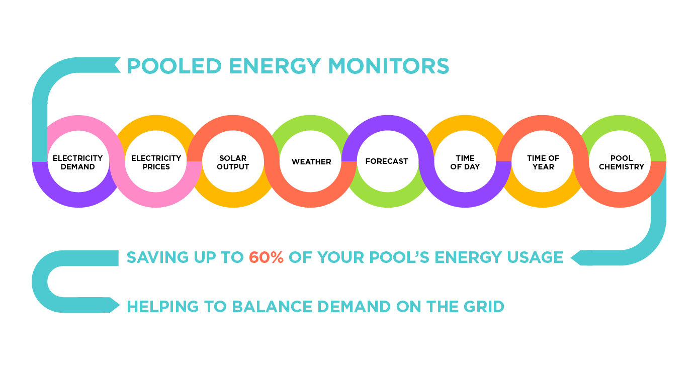 Save electricity with our smart energy management